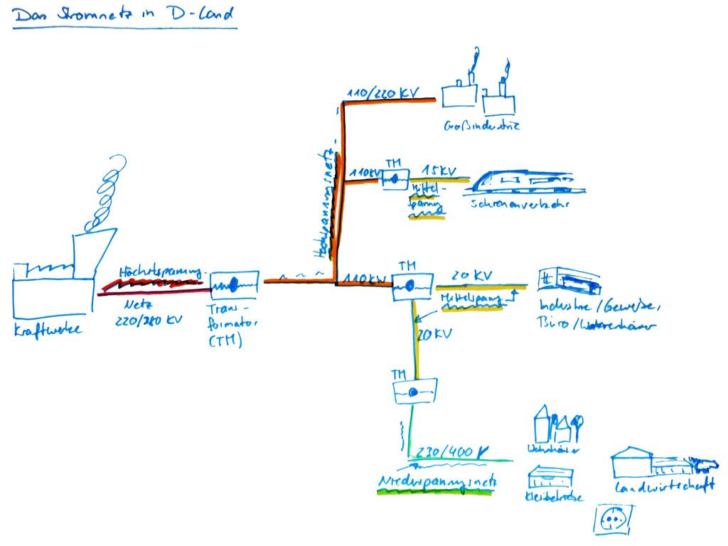 Aufbau des Stromnetzes