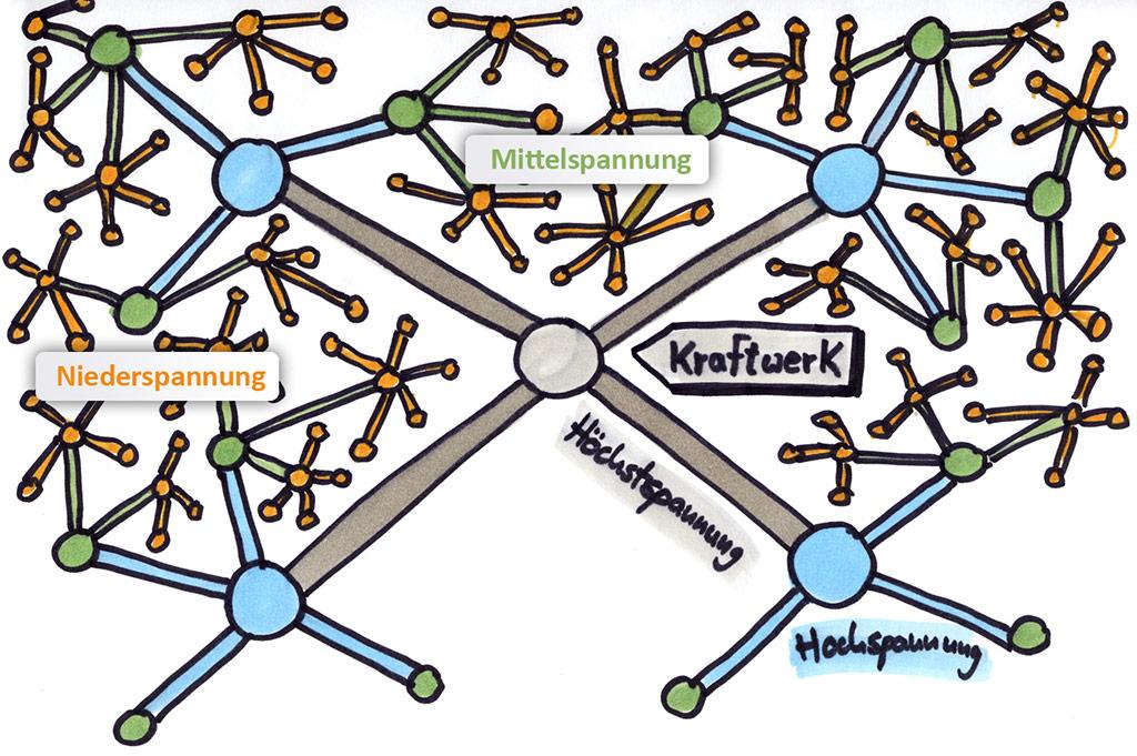 Verteilernetzstruktur