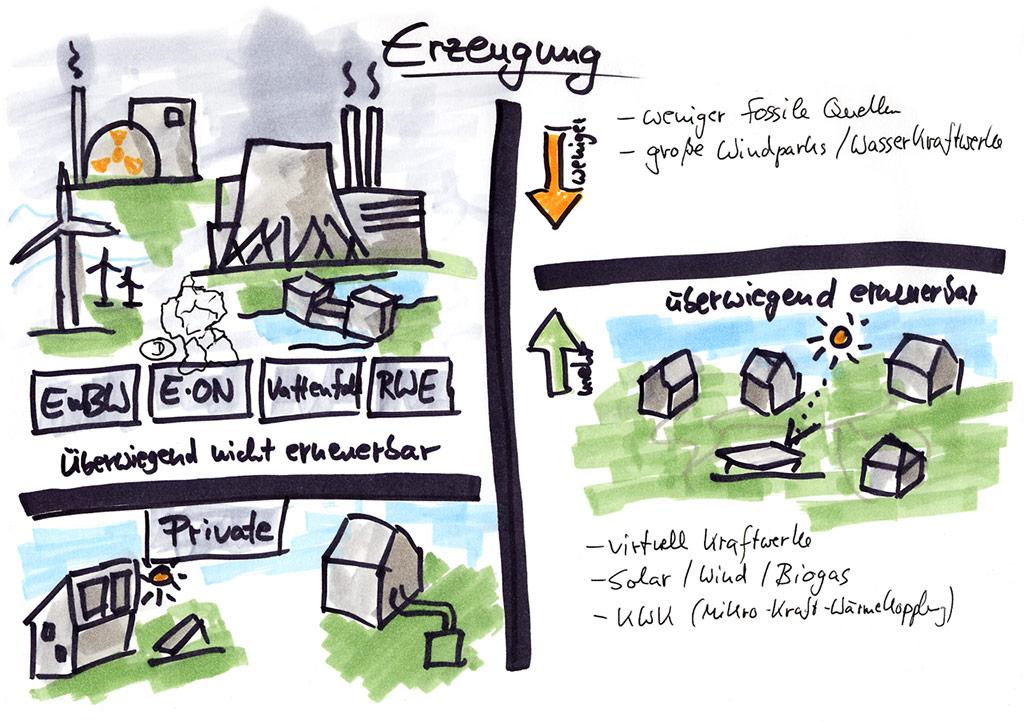 Stromerzeugung Vergleich heute und in Zukunft