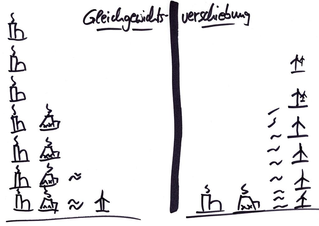 Gleichgewichtsverschiebung