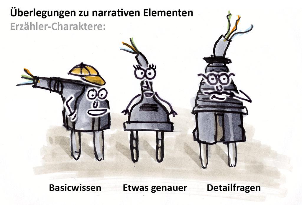 Narrative Elemente: Erzähler-Charaktere