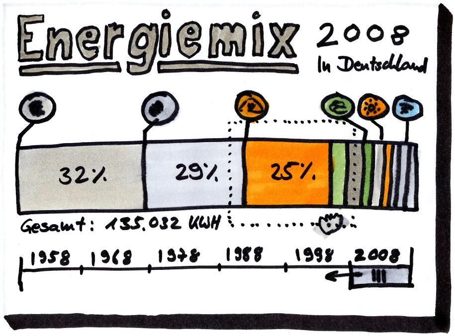Skizze Energiemix – Übersicht mit prozentualer Verteilung