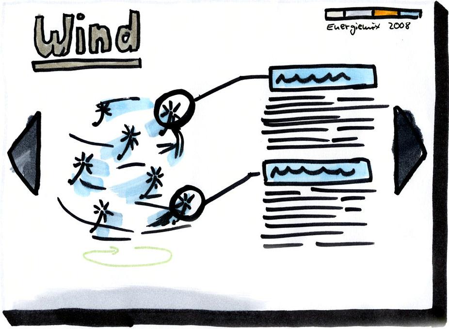 Skizze Energiemix – Detailansicht zur Windenergie