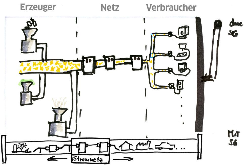 Skizze: Navigation in der Stribles-Welt