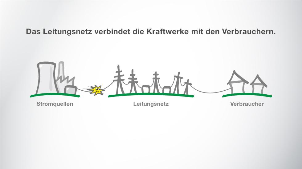 Das Leitungsnetz verbindet die Kraftwerke mit den Verbrauchern.