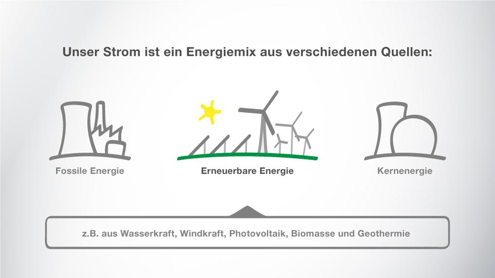 Unser Strom ist ein Energiemix aus verschiedenen Quellen (fossile Energie, regenerative Energie, Kernenergie)