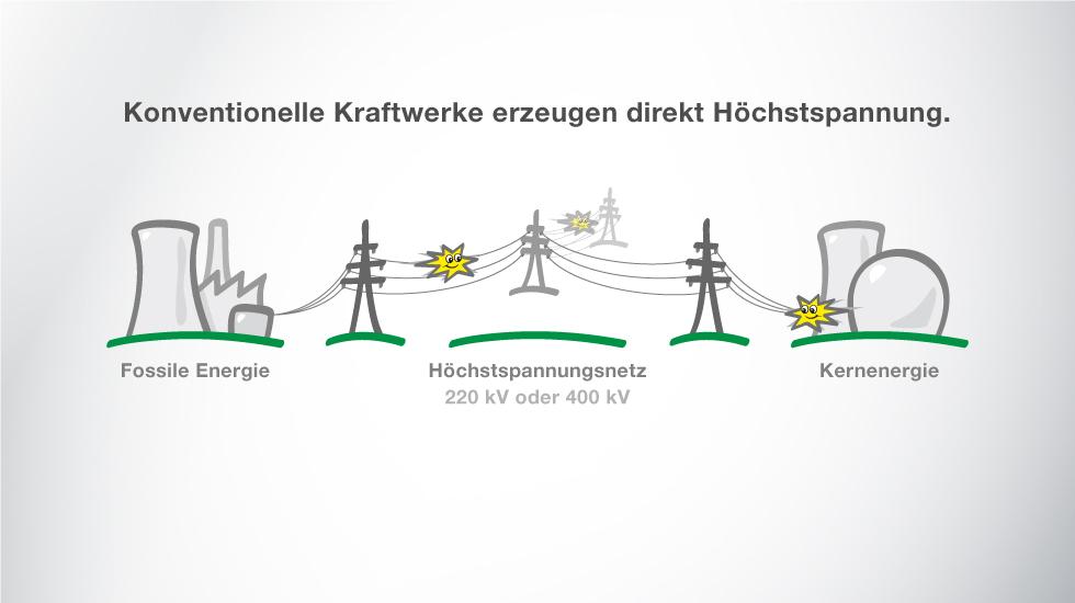 Konventionelle Kraftwerke erzeugen direkt Höchstspannung.