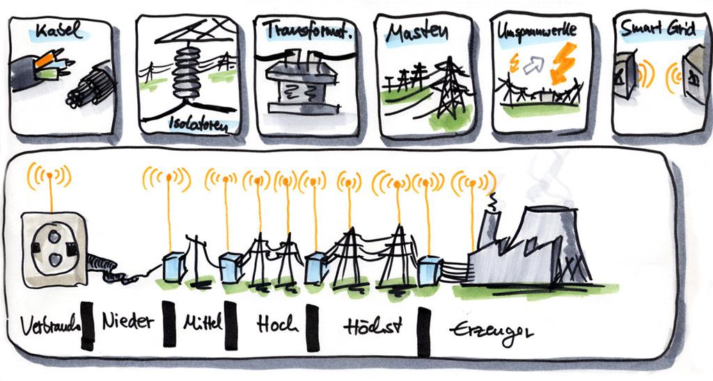 Netzaufbau & Bestandteile