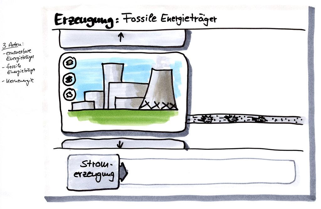Überlegung: Kraftwerke durch verschieben des Frames ändern