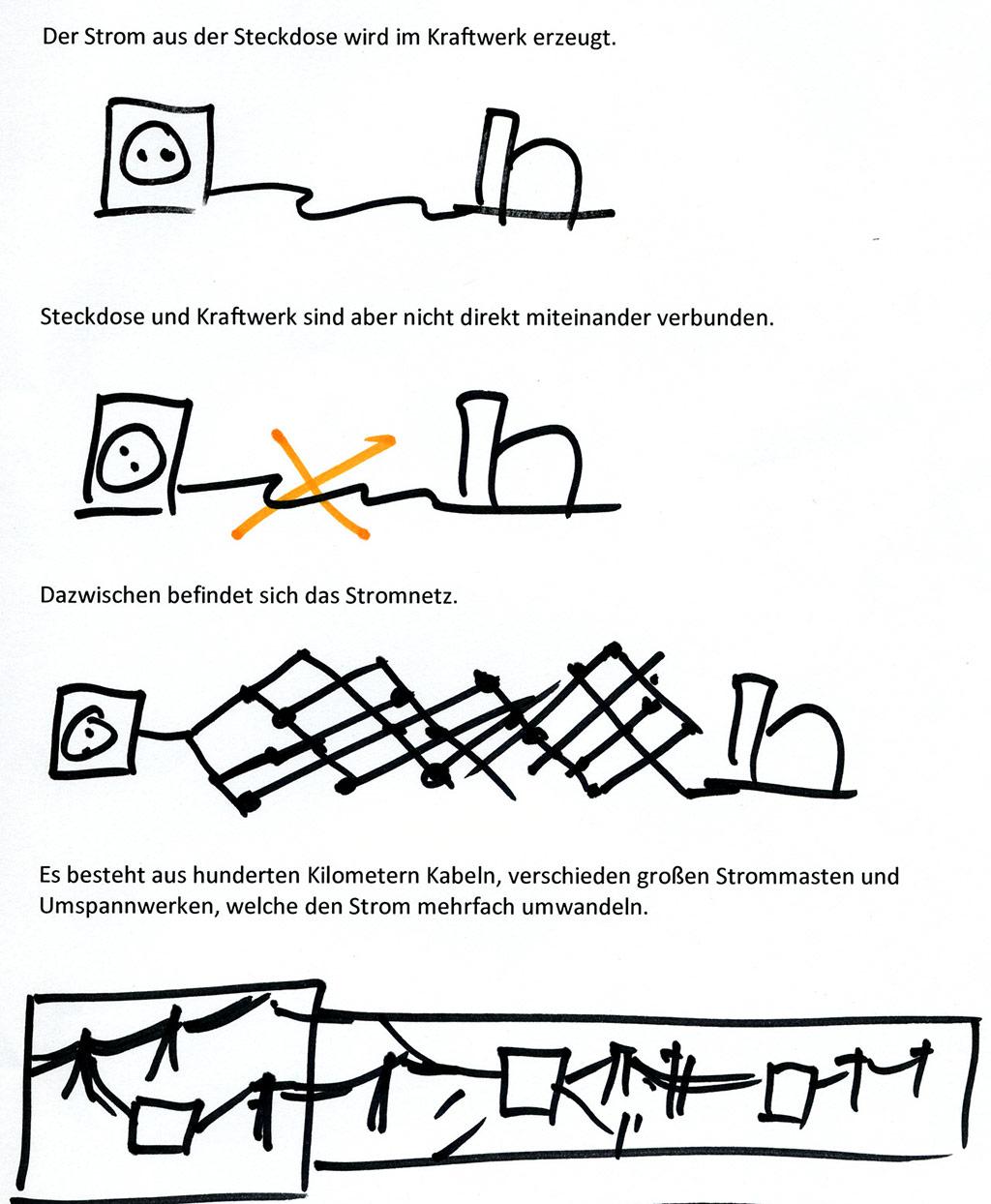 Anderes Intro: Erläuterung des Stromnetz-Grundaufbaus