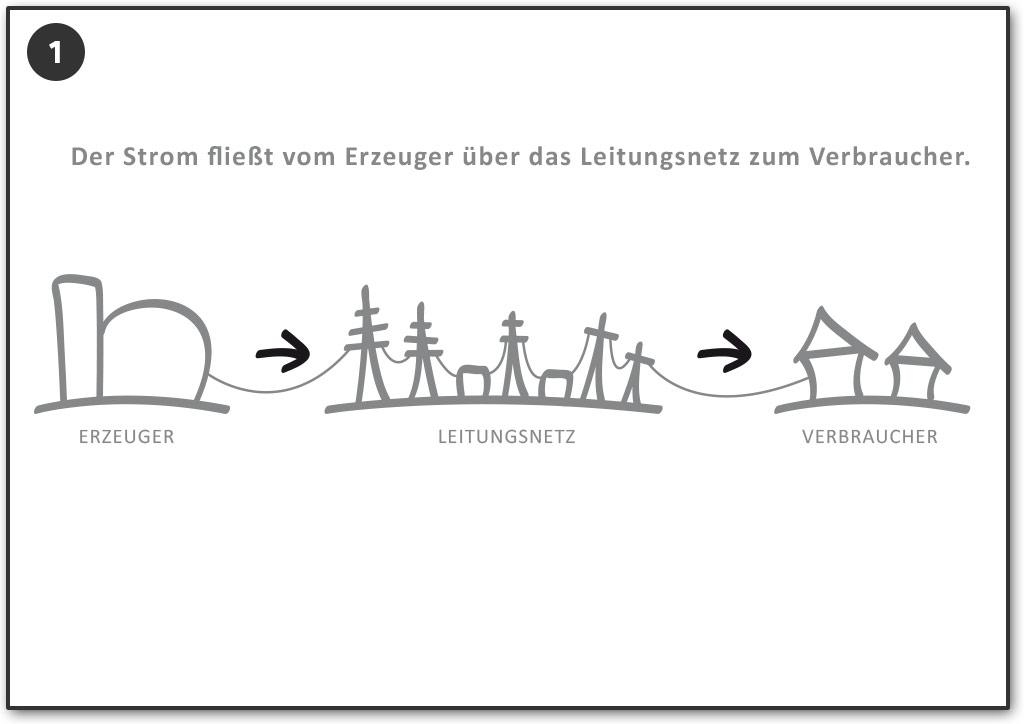 Der Strom fließt vom Erzeuger über das Leitungsnetz zum Verbraucher