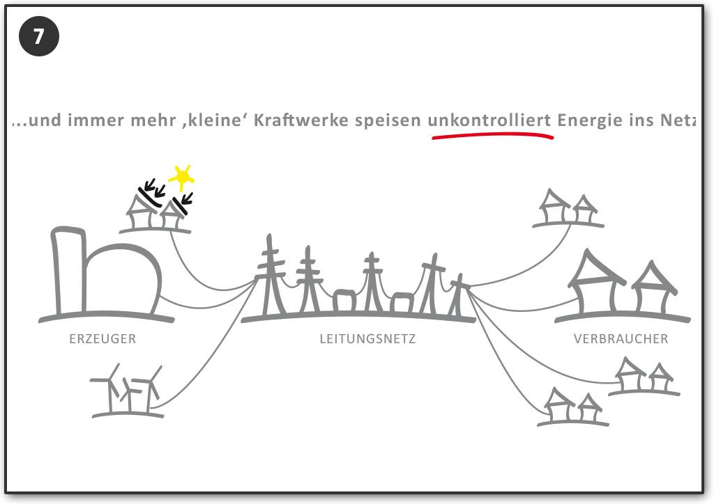 ...und immer mehr kleine Kraftwerke speisen Strom unkontrolliert ein