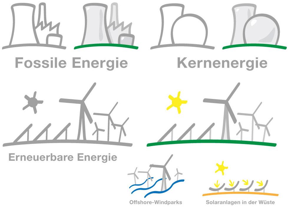 Verschiedene Kraftwerksarten als Illustrationen